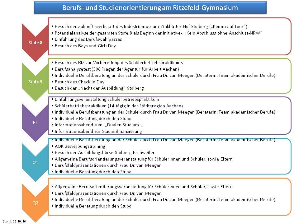 portfolio-berufsorientierung-ritzefeld
