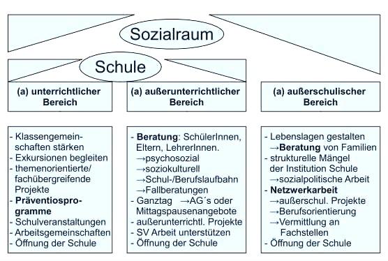 sozialraum-schule